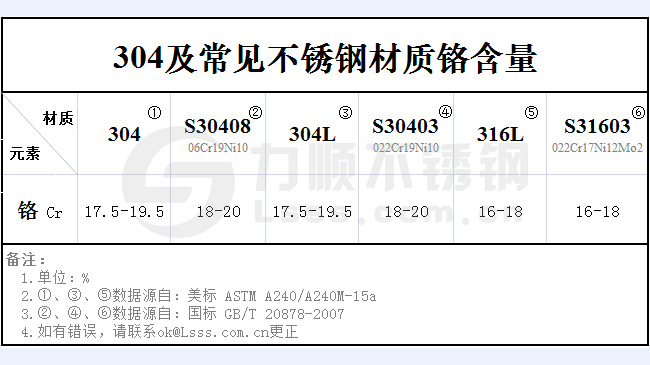 304不锈钢铬含量标准