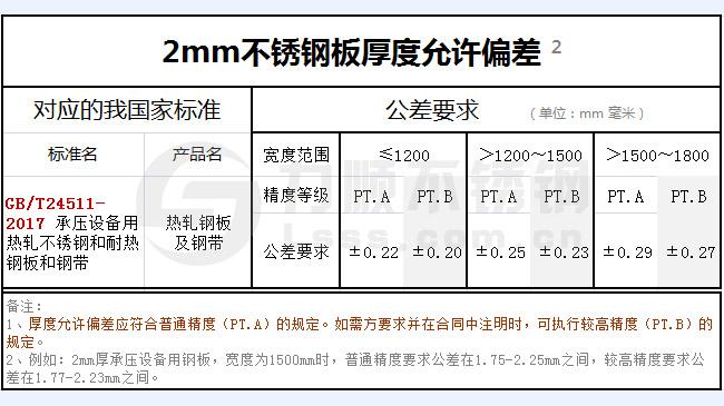 2mm不锈钢板厚度允许偏差【国标】